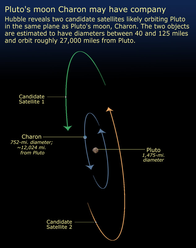 Pluto Has A Heart Love Him Back: Pluto And Charon